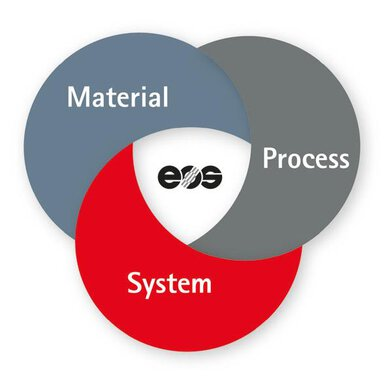 EOS 3D Printing Solutions Quality Triangle | © EOS