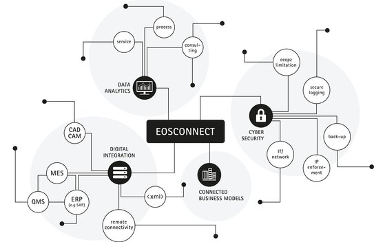 EOSCONNECT Connectivity Network | © EOS