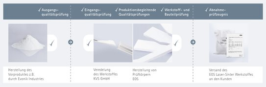 Holistic approach: Consistent quality assurance from preliminary product to the EOS laser sintering material